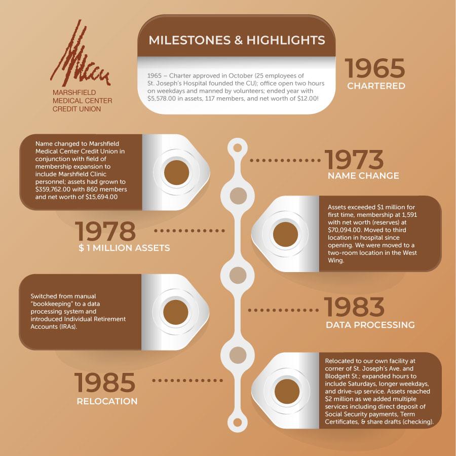 MMCCU History 1965 to 1985
