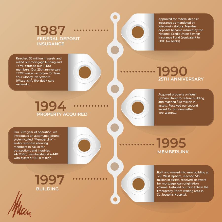MMCCU History 1987 to 1997
