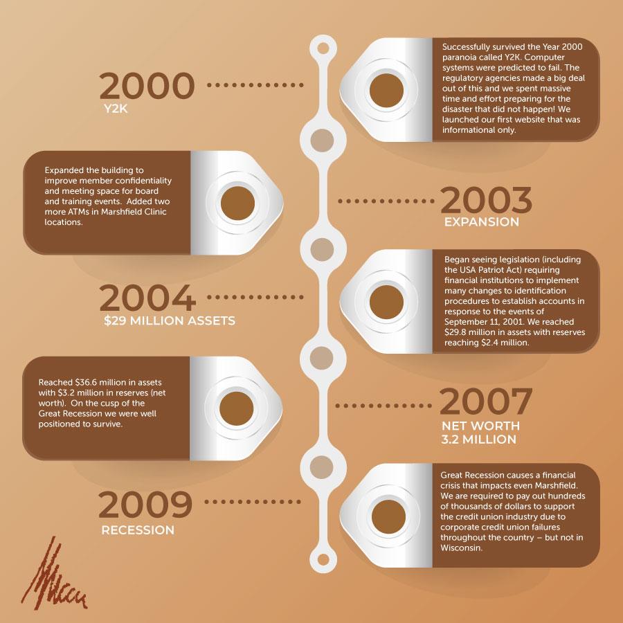 MMCCU History 2000 to 2009