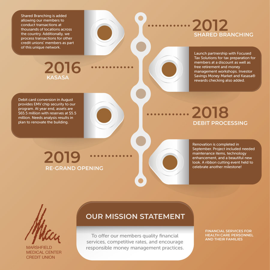 MMCCU History 2012 to 2019